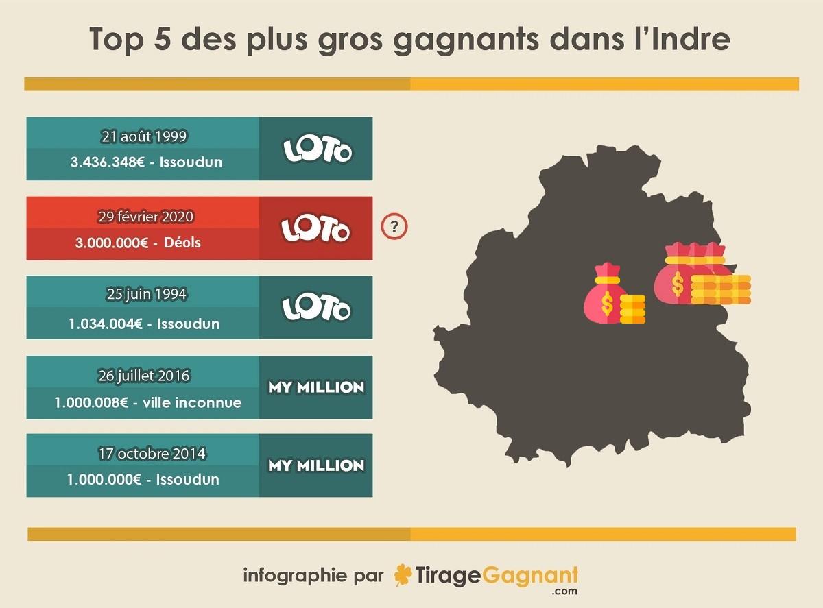 5 plus gros gains Loto dans l'Indre