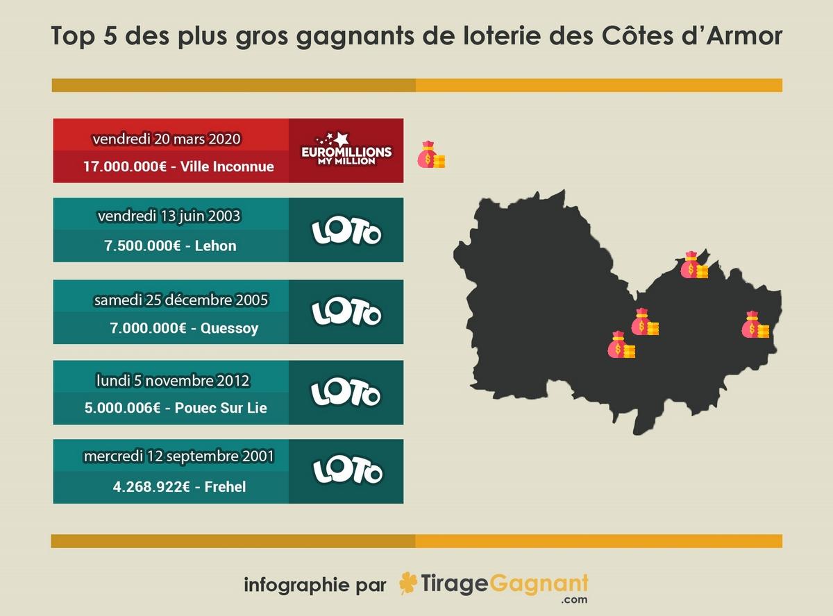 Infographie : 5 gagnants loteries dans les Côtes-d'Armor
