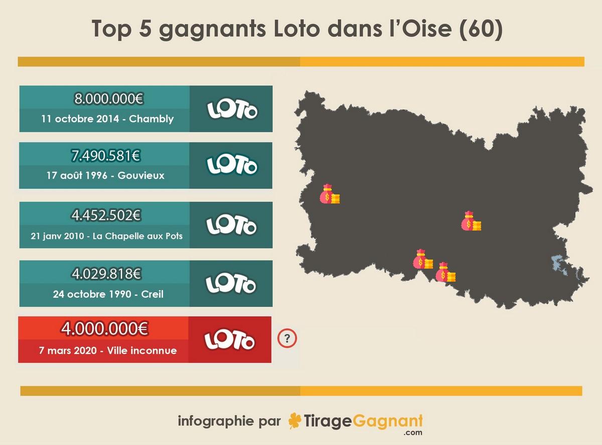 Gagnant Loto dans l'Oise : top 5 des gros gains