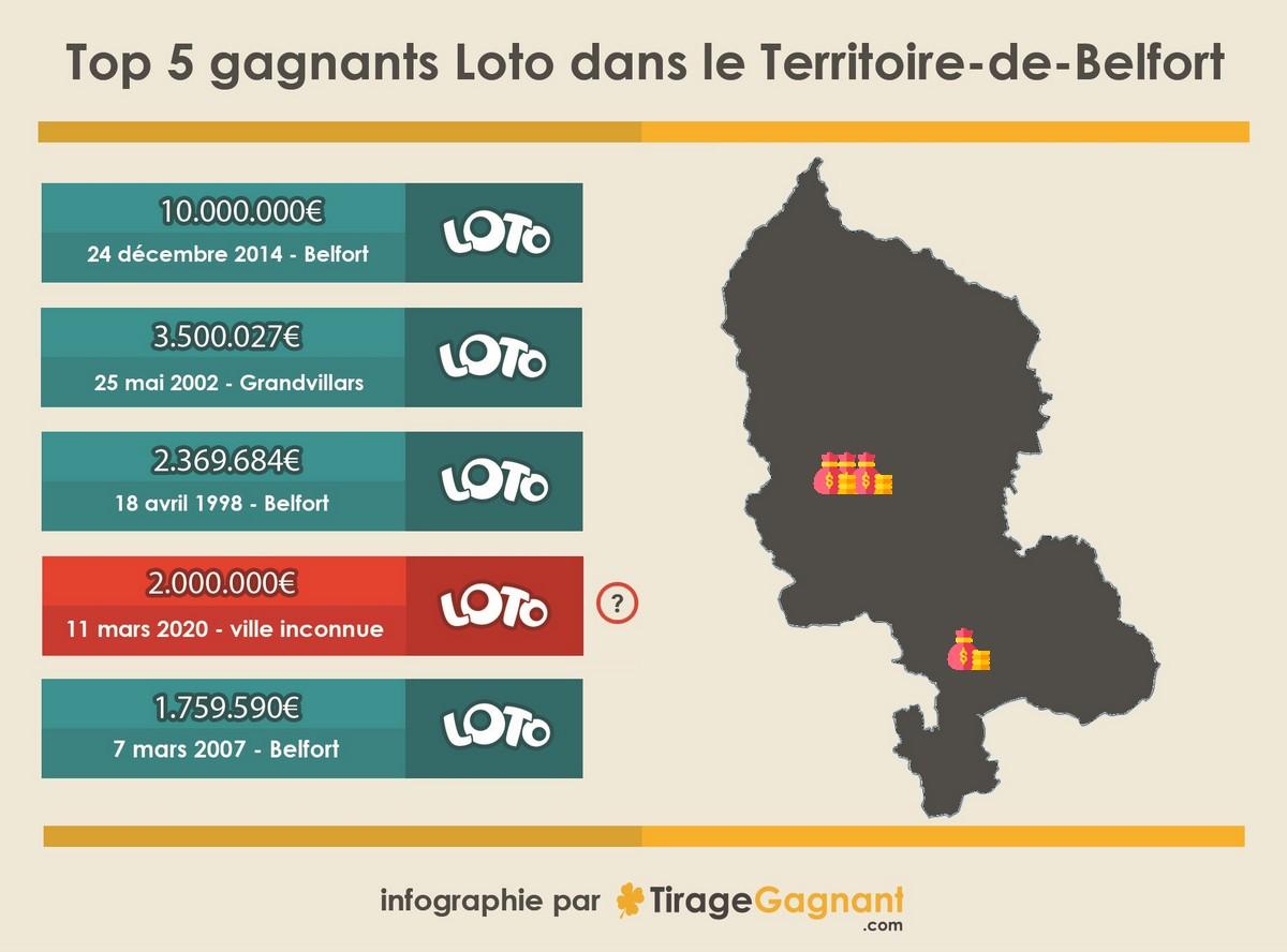 Infographie des 5 plus grands gagnants du Territoire-de-Belfort