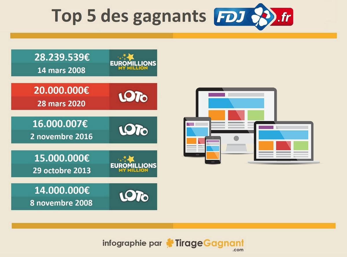 Infographie : les 5 plus gros gagnants Loto sur internet
