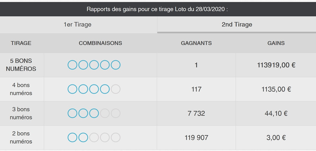 Rapport de gains du 2nd tirage Loto du 29 mars 2020