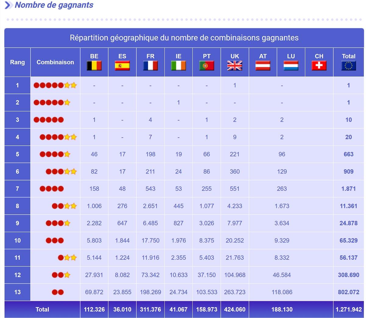 Rapport de gains Euromillions de ce mardi 17 mars 2020