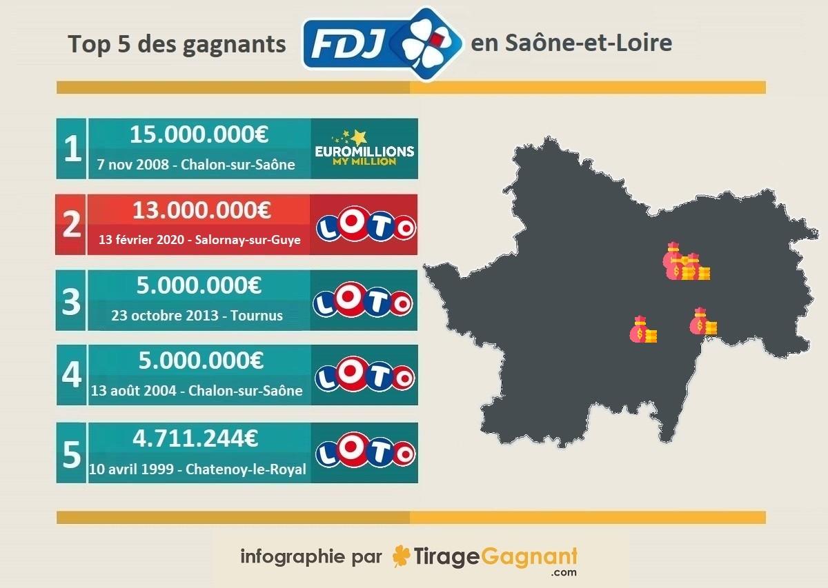 Top 5 des gagnants en Saône-et-Loire en infographie