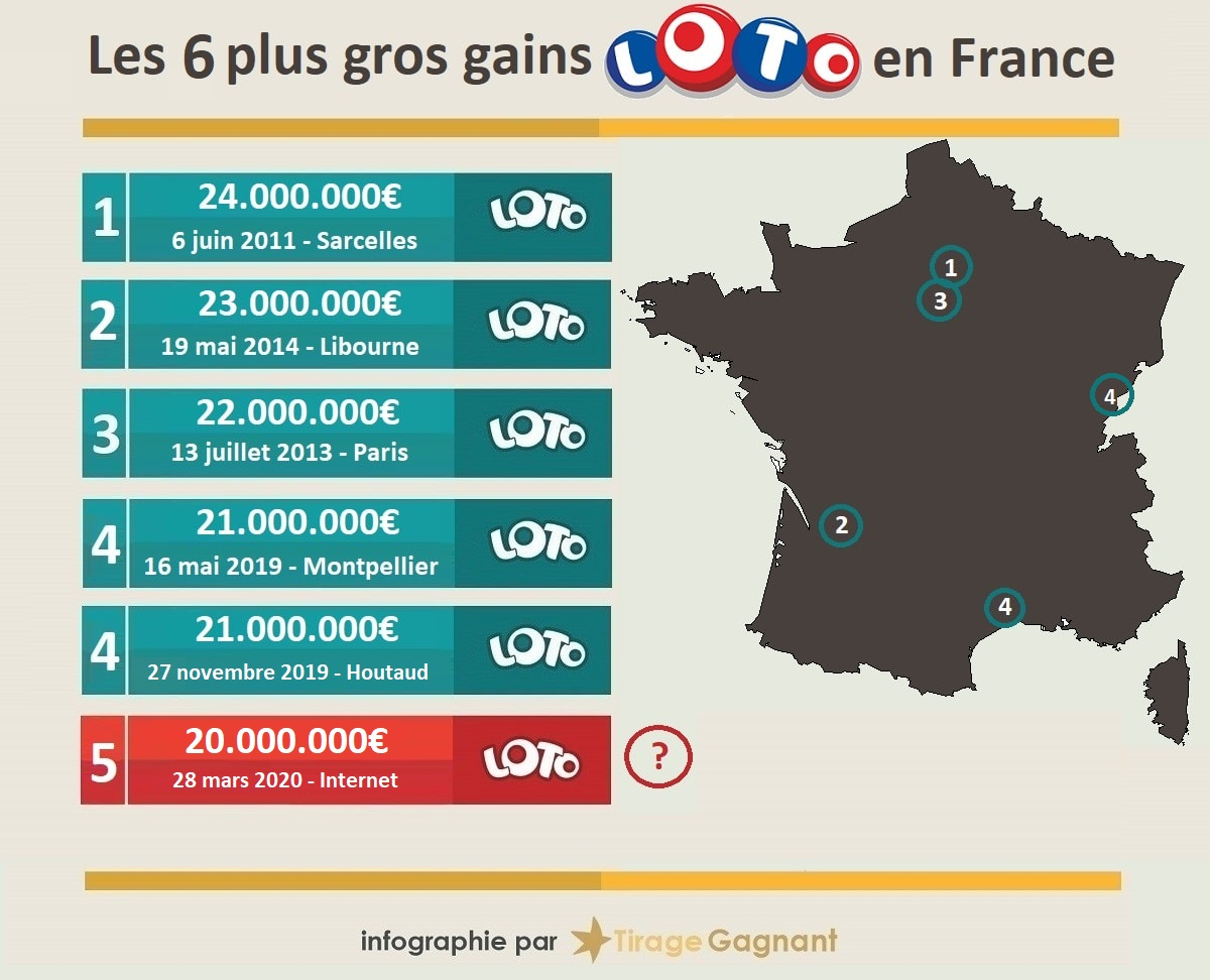Top 6 des gagnants Loto en France