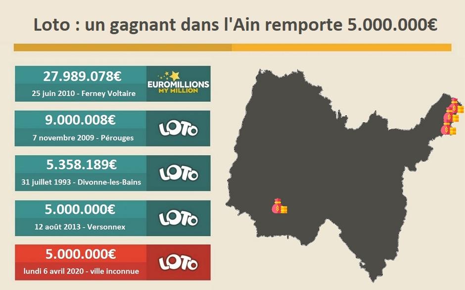 Gagnant dans l'Ain (01) pour 5 millions d'euros
