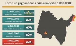 Loto : un grand gagnant dans l'Ain reporte 5 millions d'euros, 2e millionnaire pendant le confinement