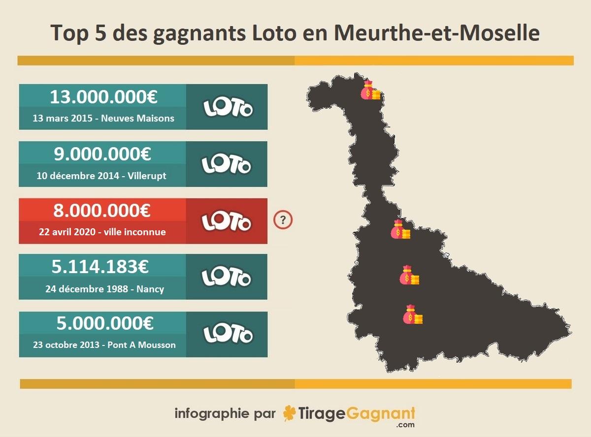Top 5 des gagnants Loto de Meurthe-et-Moselle