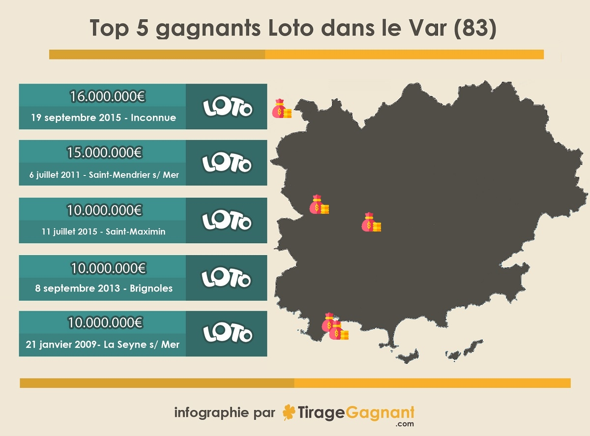 Infographie : top 5 des gagnants dans le Var (83)
