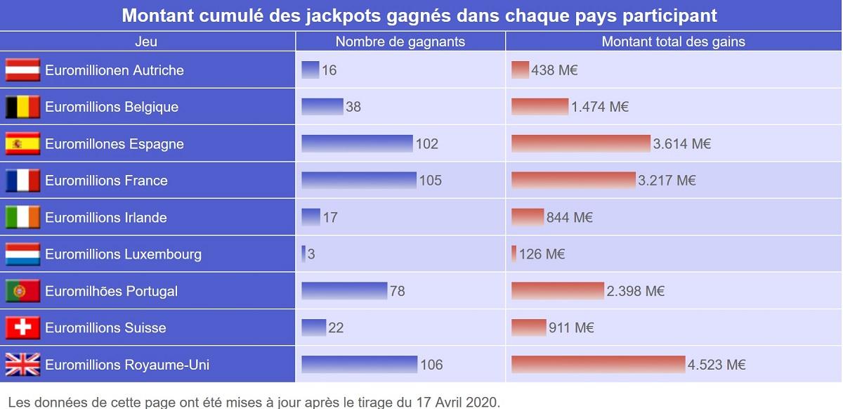Nombre de jackpots Euromillions par pays