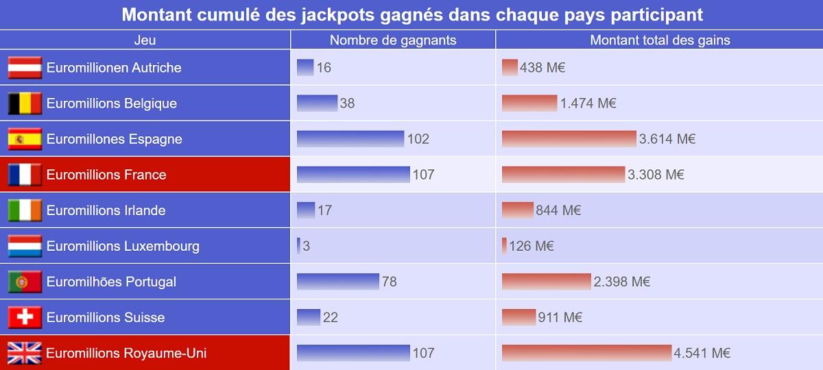 Nombre de gagnants Euromillions par pays