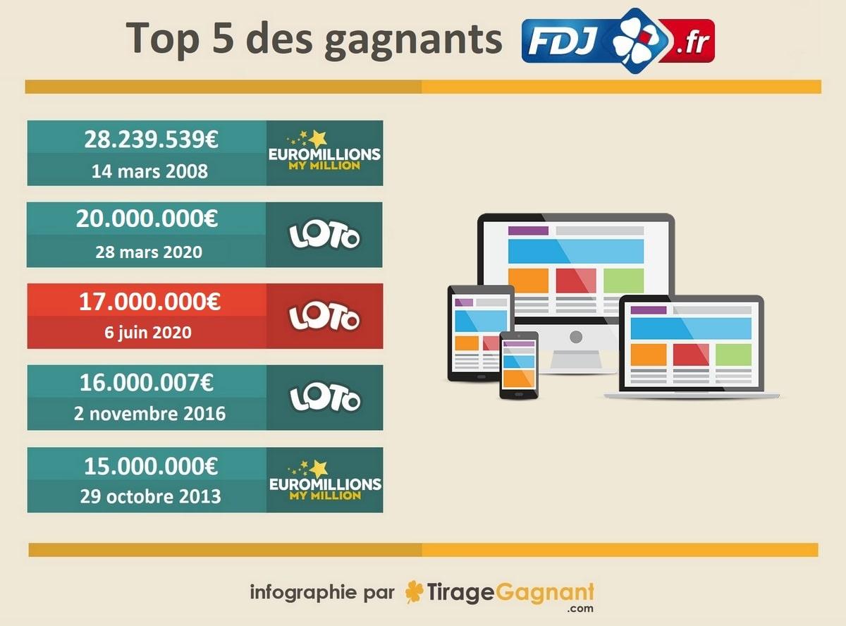 Infographie : Top 5 des gagnants au Loto par internet sur FDJ.fr