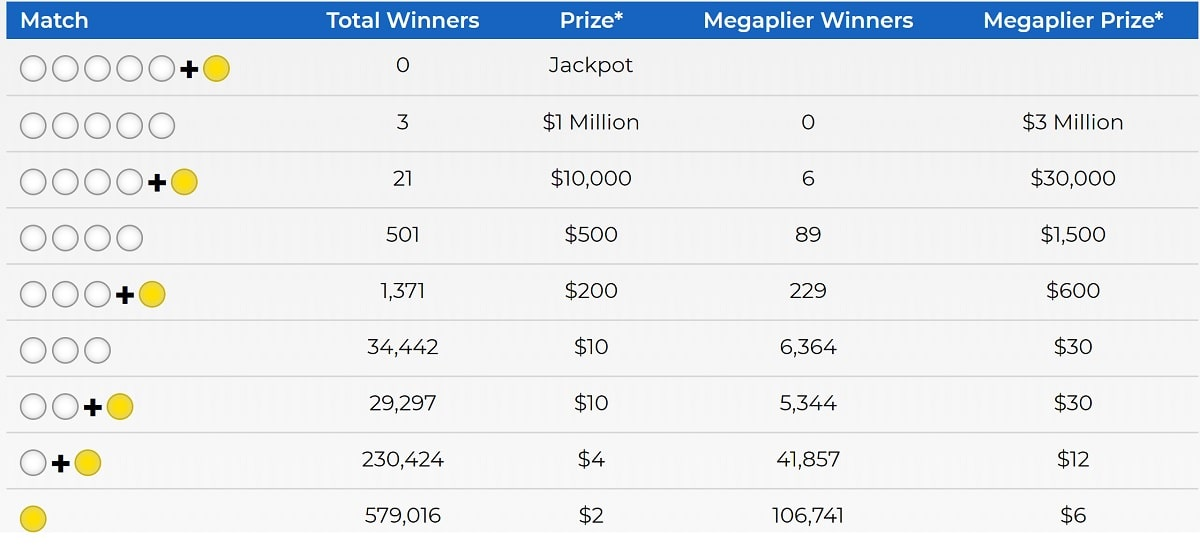 Rapport de gains du tirage Mega Millions du 5 juin 2020