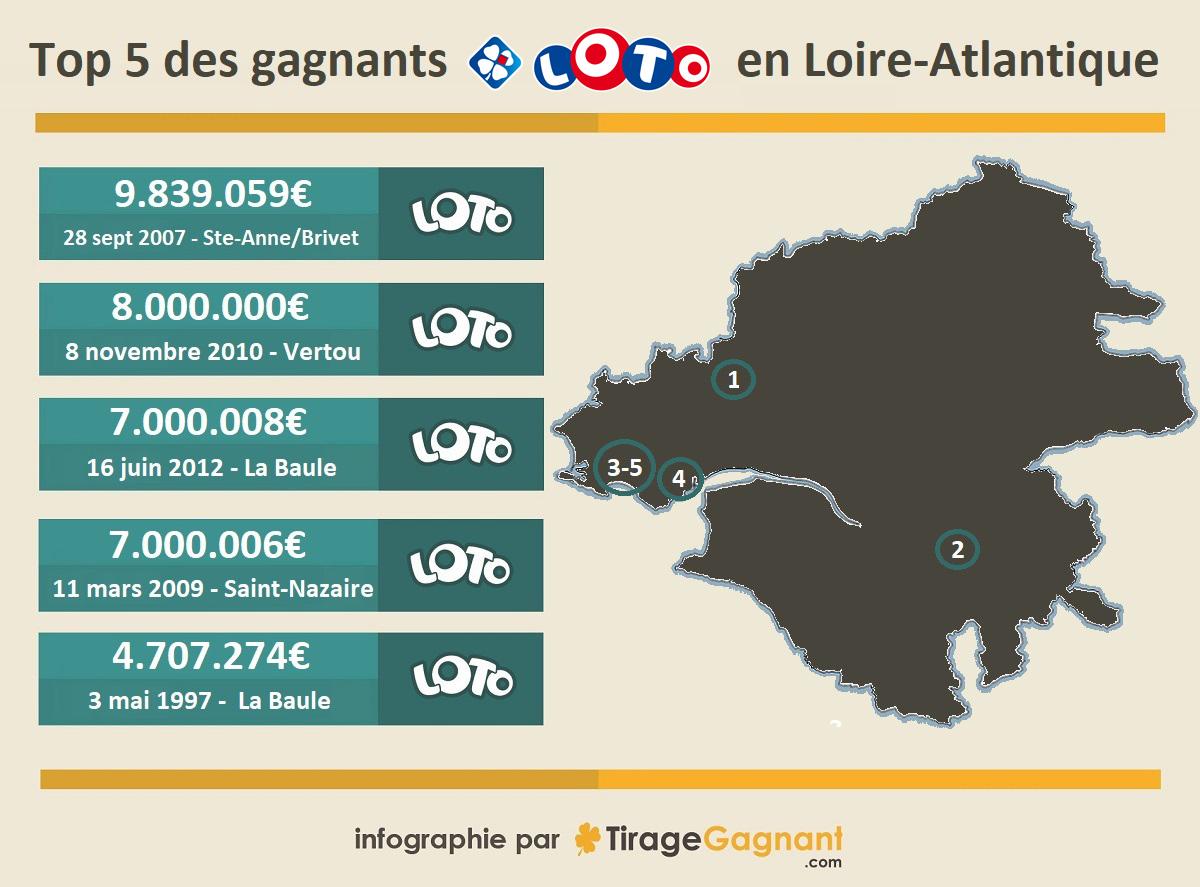 Top 5 des gagnants en Loire-Atlantique