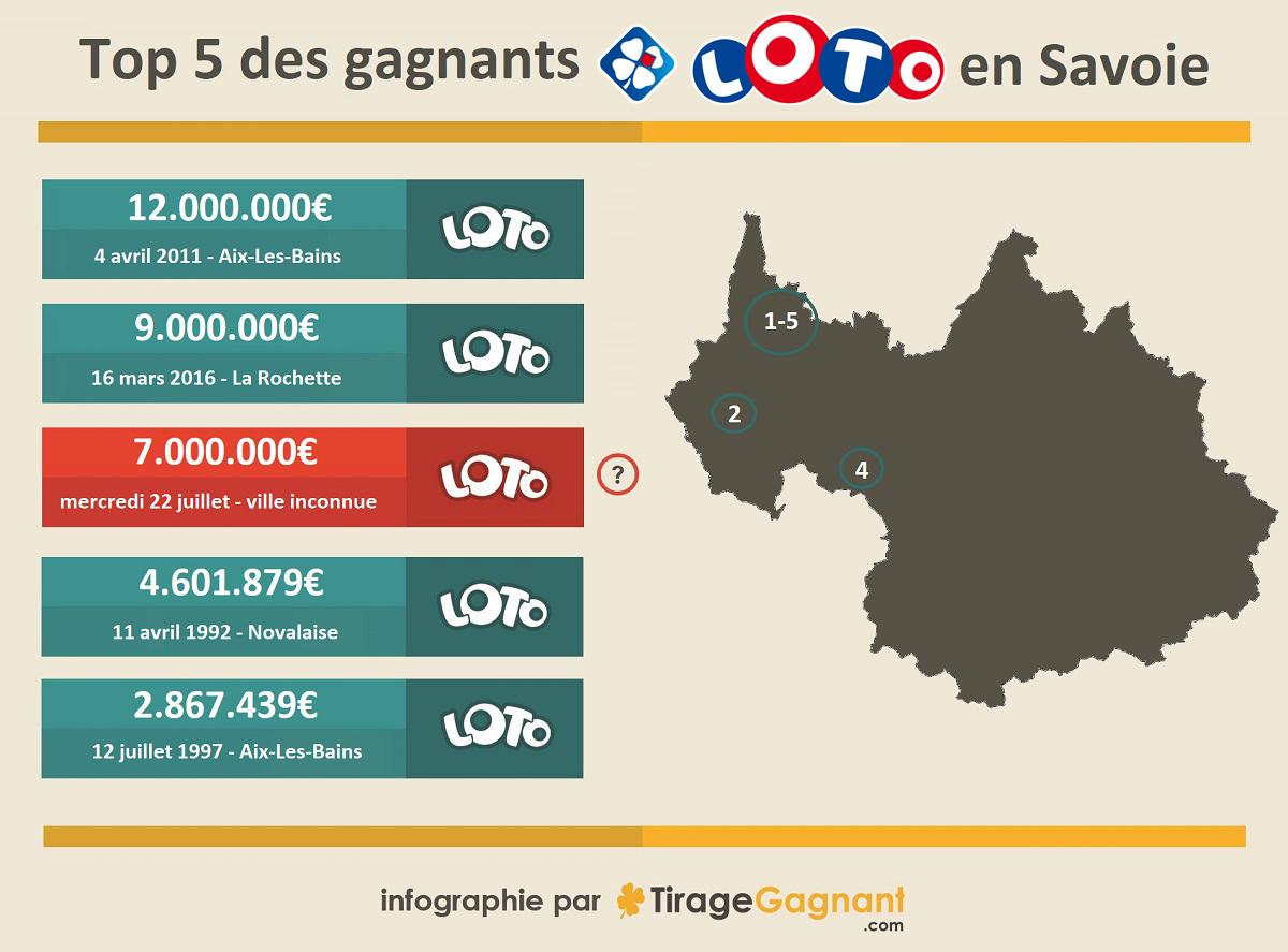 Le top 5 des gagnants Loto en Savoie