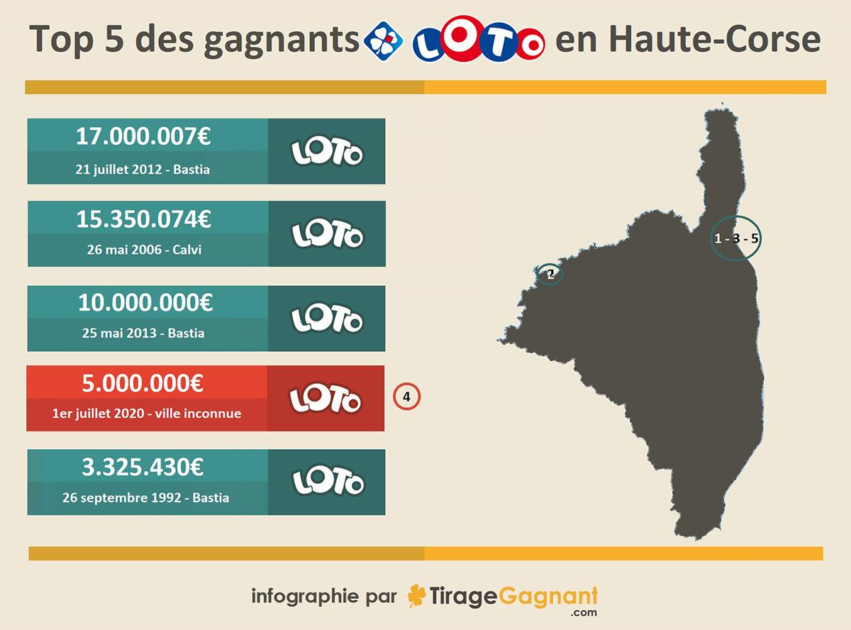 Infographie : 5 plus grands gagnants en Haute-Corse