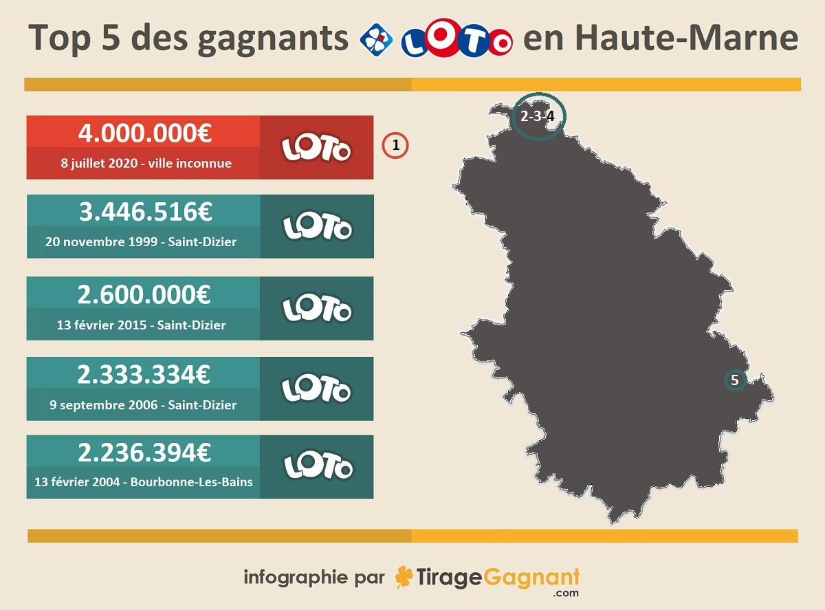 Top gagnants Loto de Haute-Marne