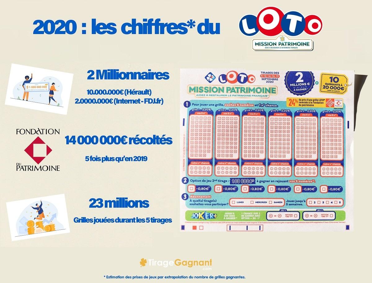 Infographie : Les chiffres du Loto du Patrimoine 2020