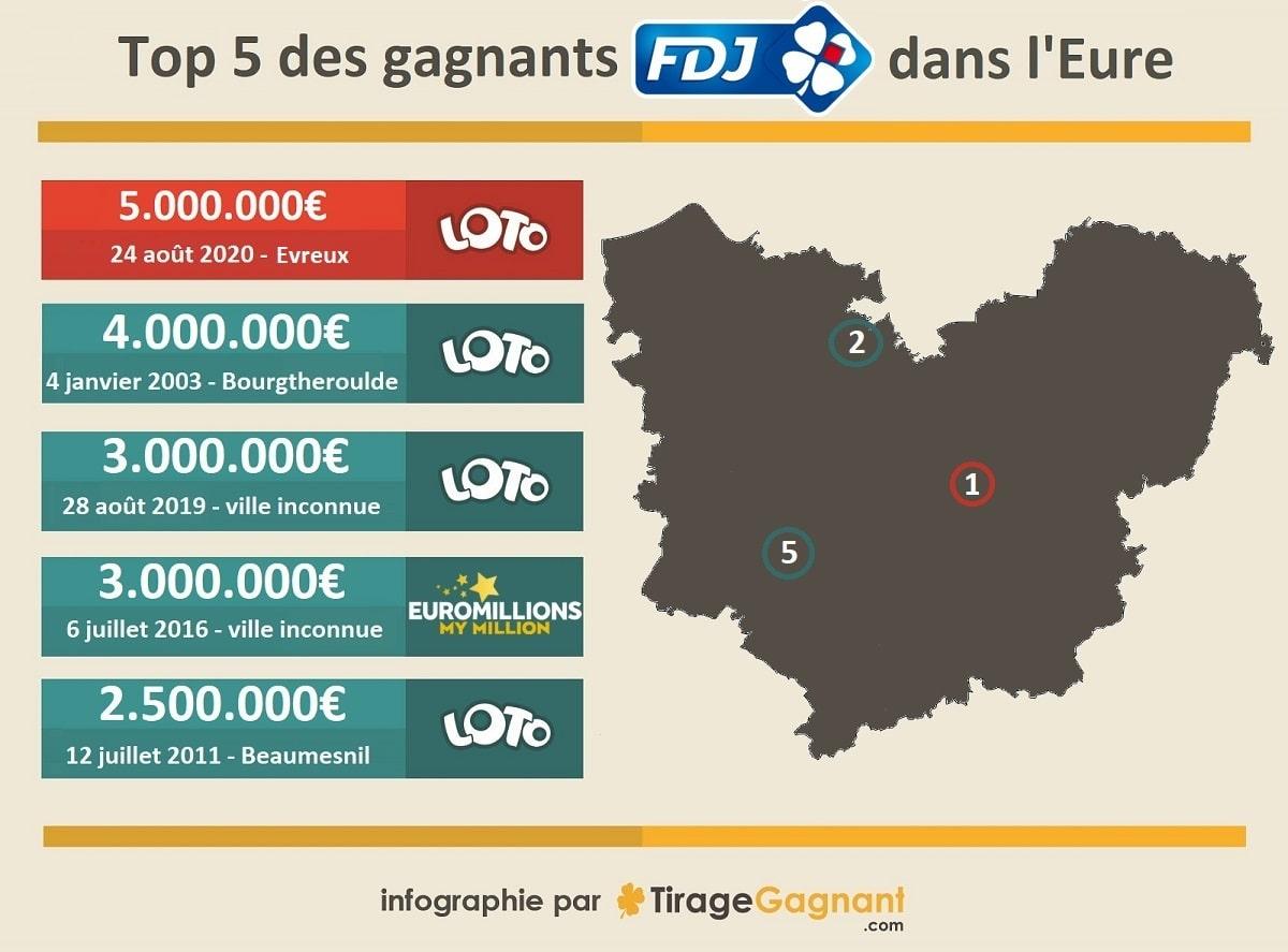 infographie : les 5 grands gagnants FDJ dans l'Eure