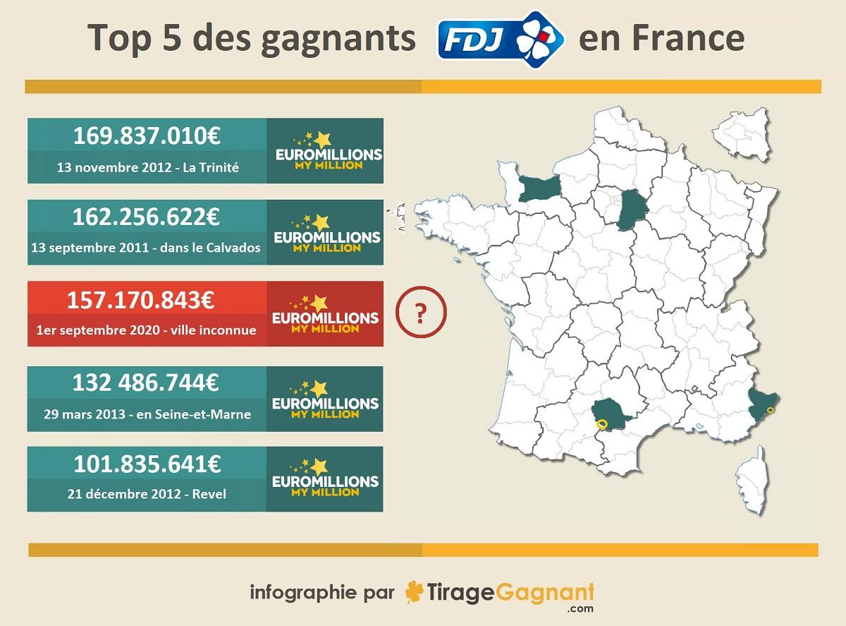 Les plus grands gagnants Euromillions en France : top 5