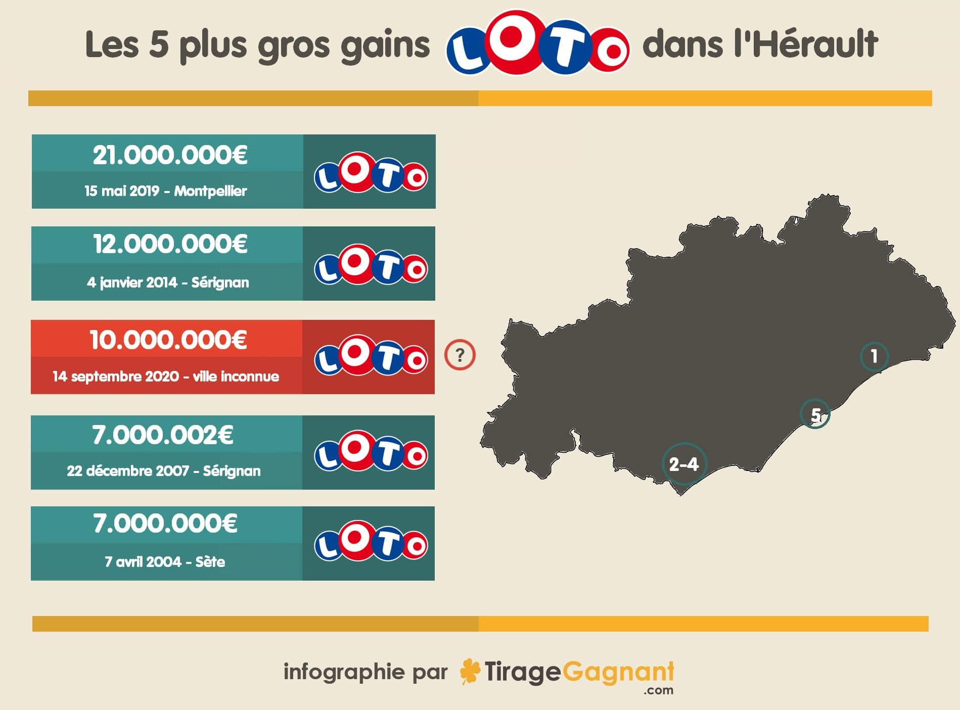 Infographie : top 5 des plus gros gains dans l'Hérault