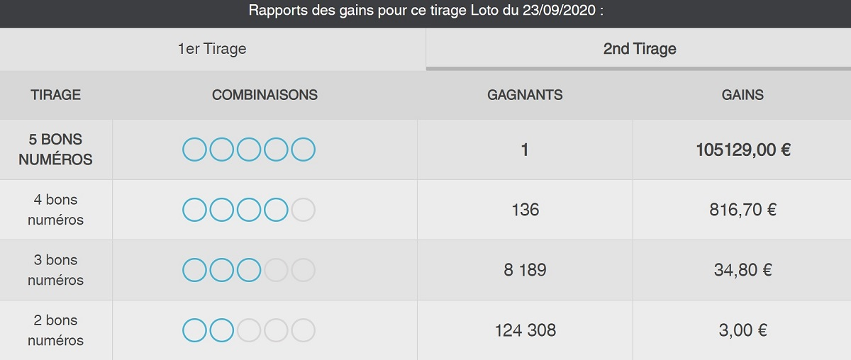 Rapport de gains Option 2nd tirage du Loto