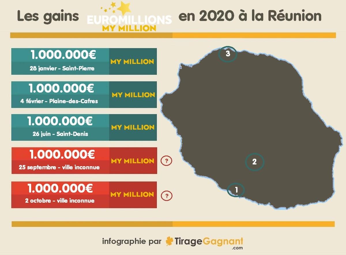 My Million : cartographie des 5 gagnants réunionnais de 2020