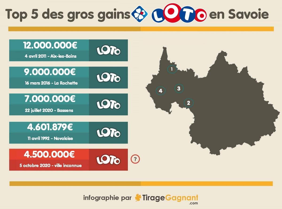 Top 5 des gagnants Loto en Savoie