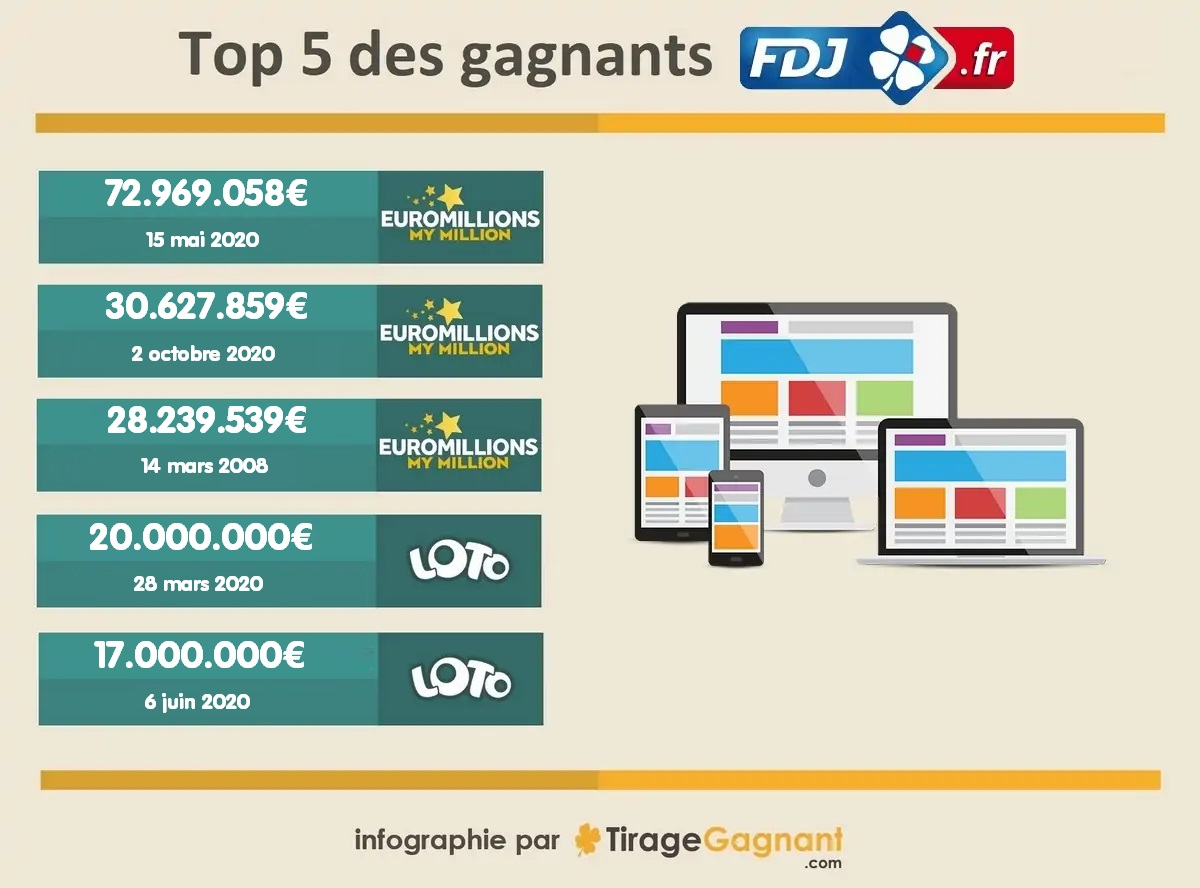 top 5 des gagnants FDJ.fr