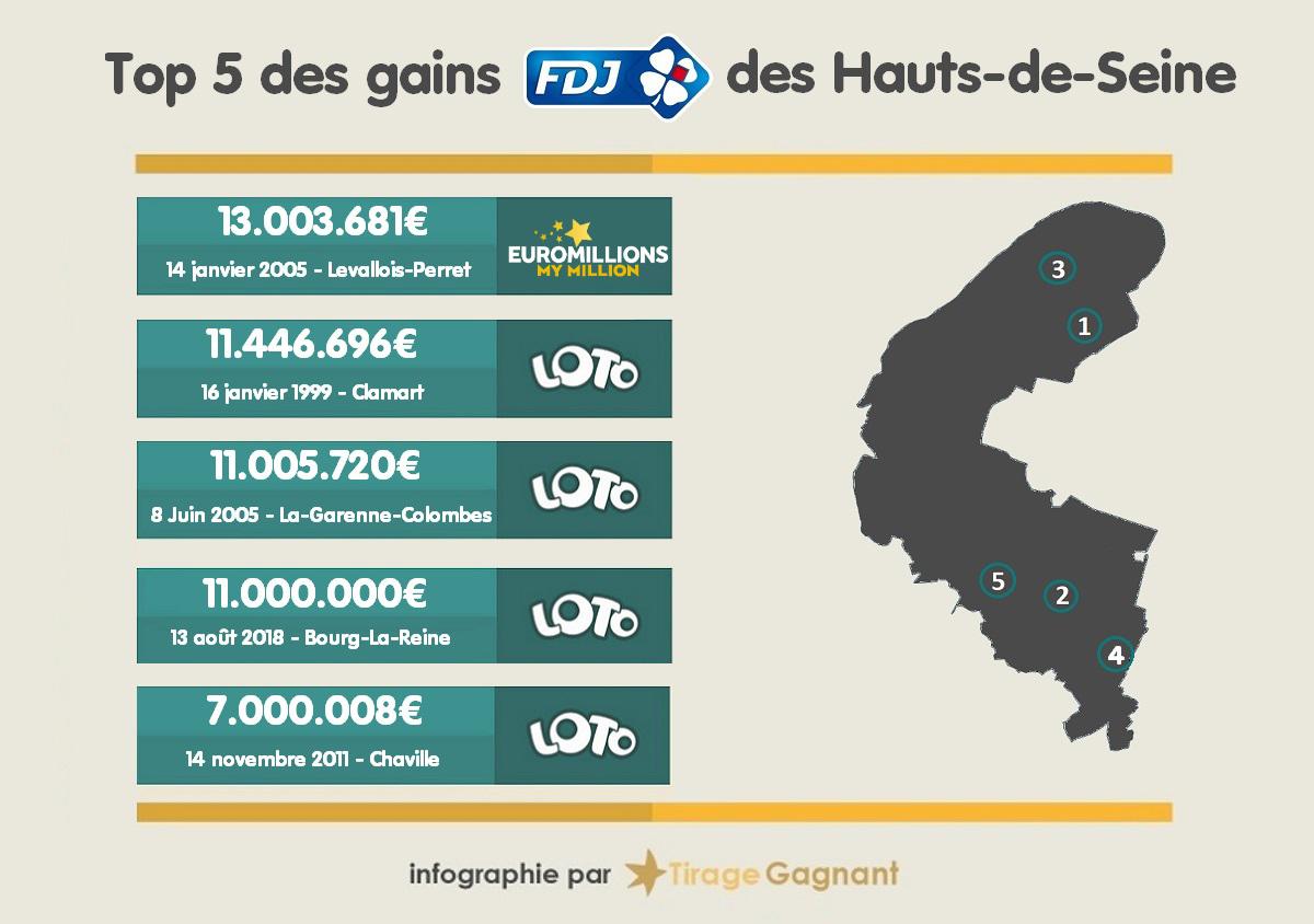 Top 5 des gagnants FDJ dans les Hauts-de-Seine