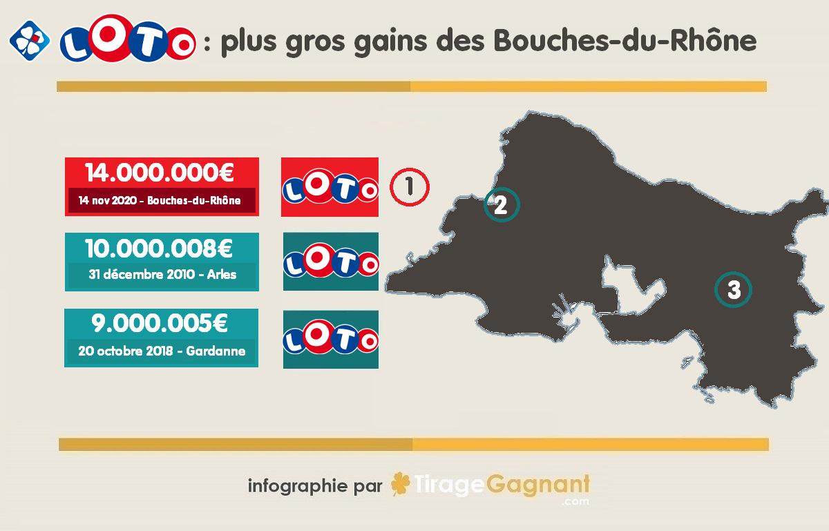 Gagnant Loto dans les Bouches-du-Rhône