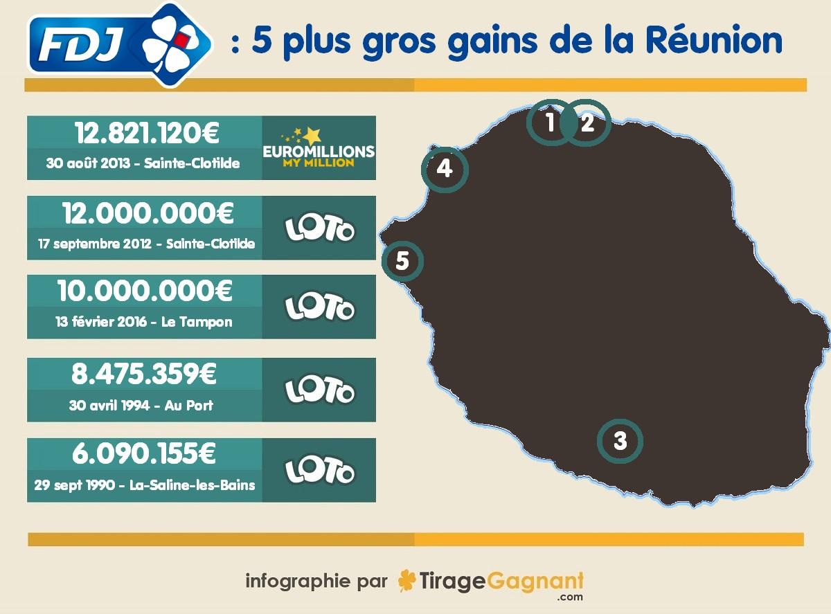 Top 5 des gagnants de la Réunion
