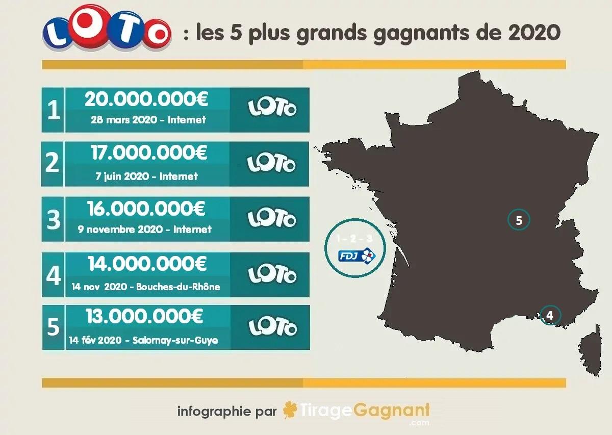 Infographie : 5 plus gros gains Loto de 2020