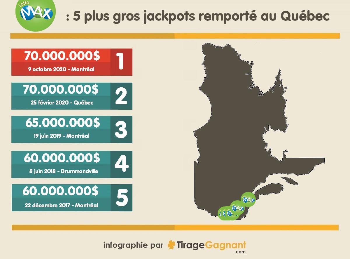 infographie des 5 plus gros gains Lotto Max au Québec