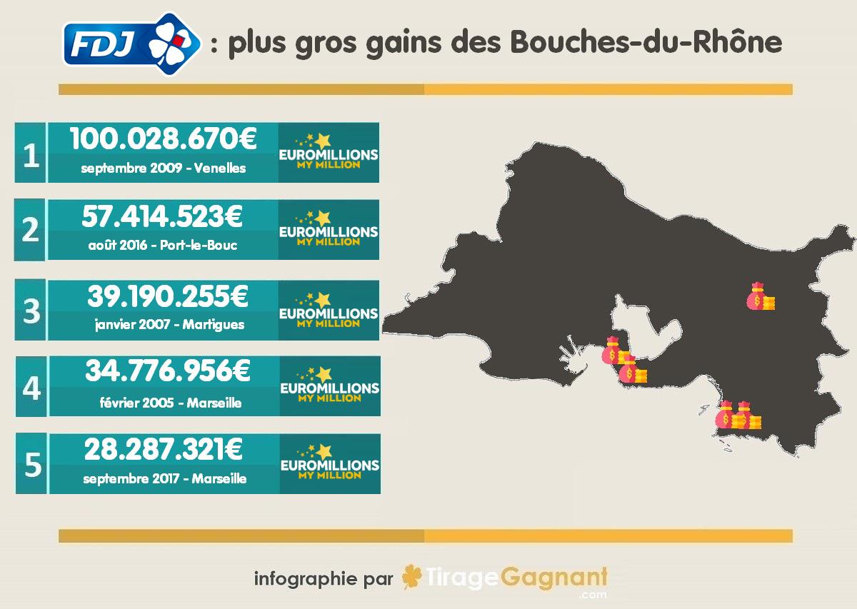 5 plus gros gains FDJ remportés dans les Bouches-du-Rhône.