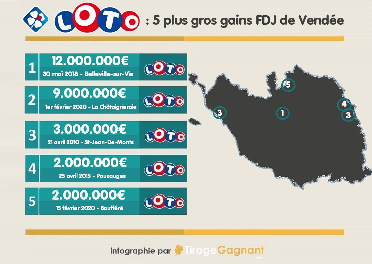 Top 5 des gagnants en Vendée