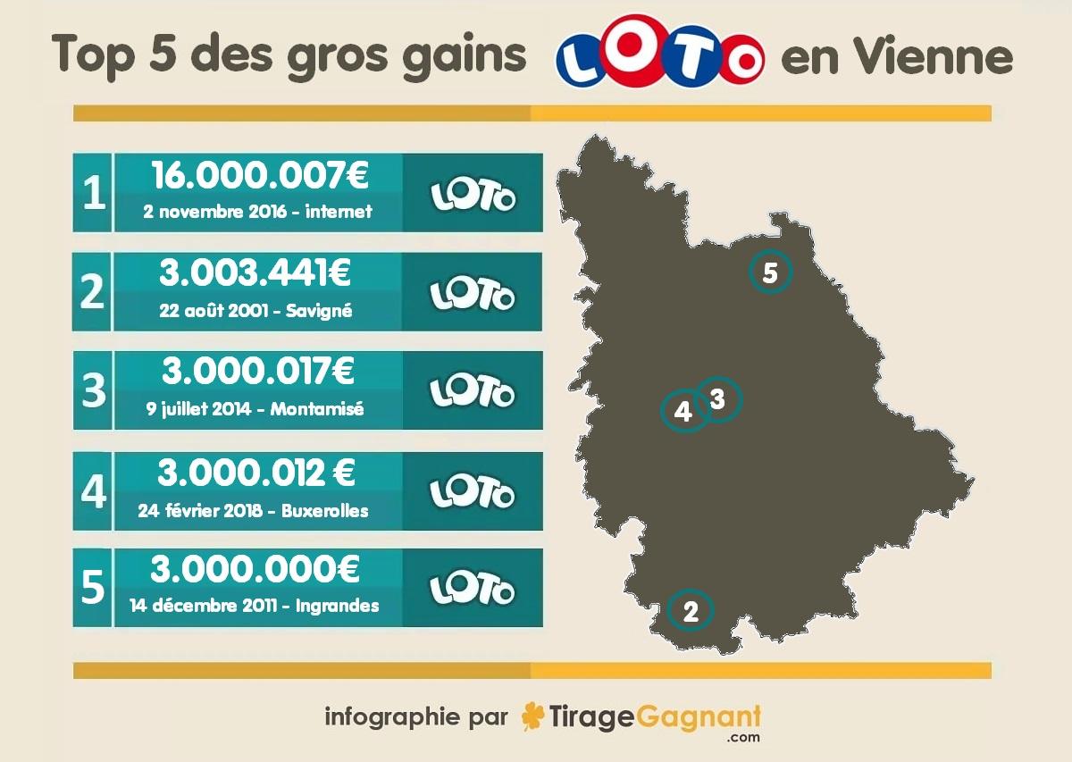 5 plus grands gagnants Loto en Vienne : infographie