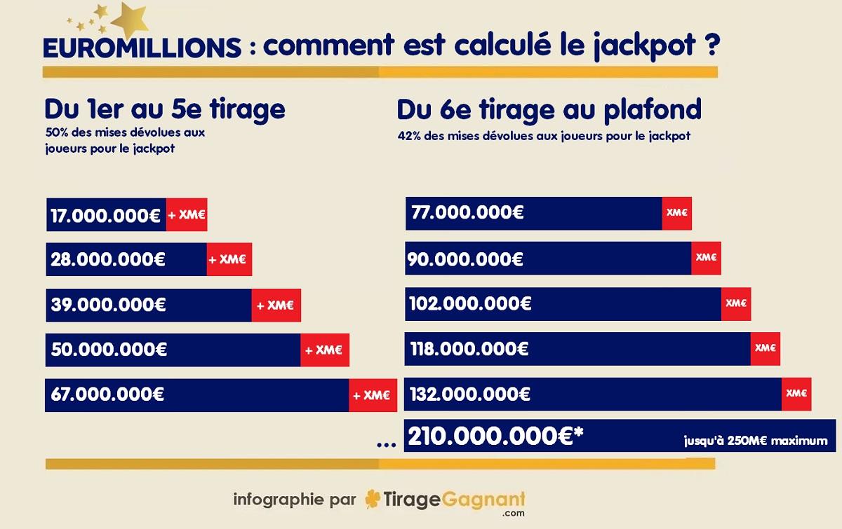évolution du jackpot Euromillions