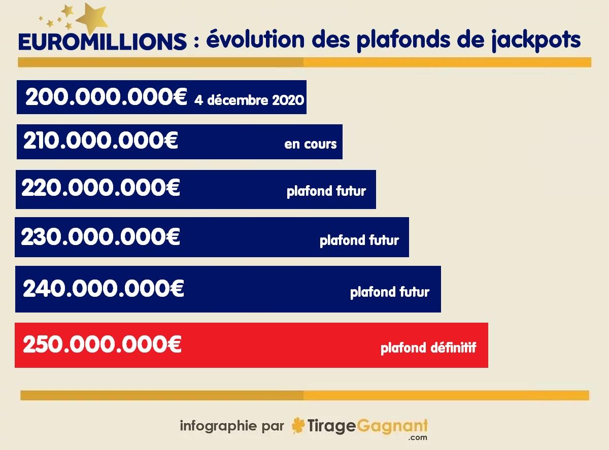 Evolution du plafond du jackpot Euromillions