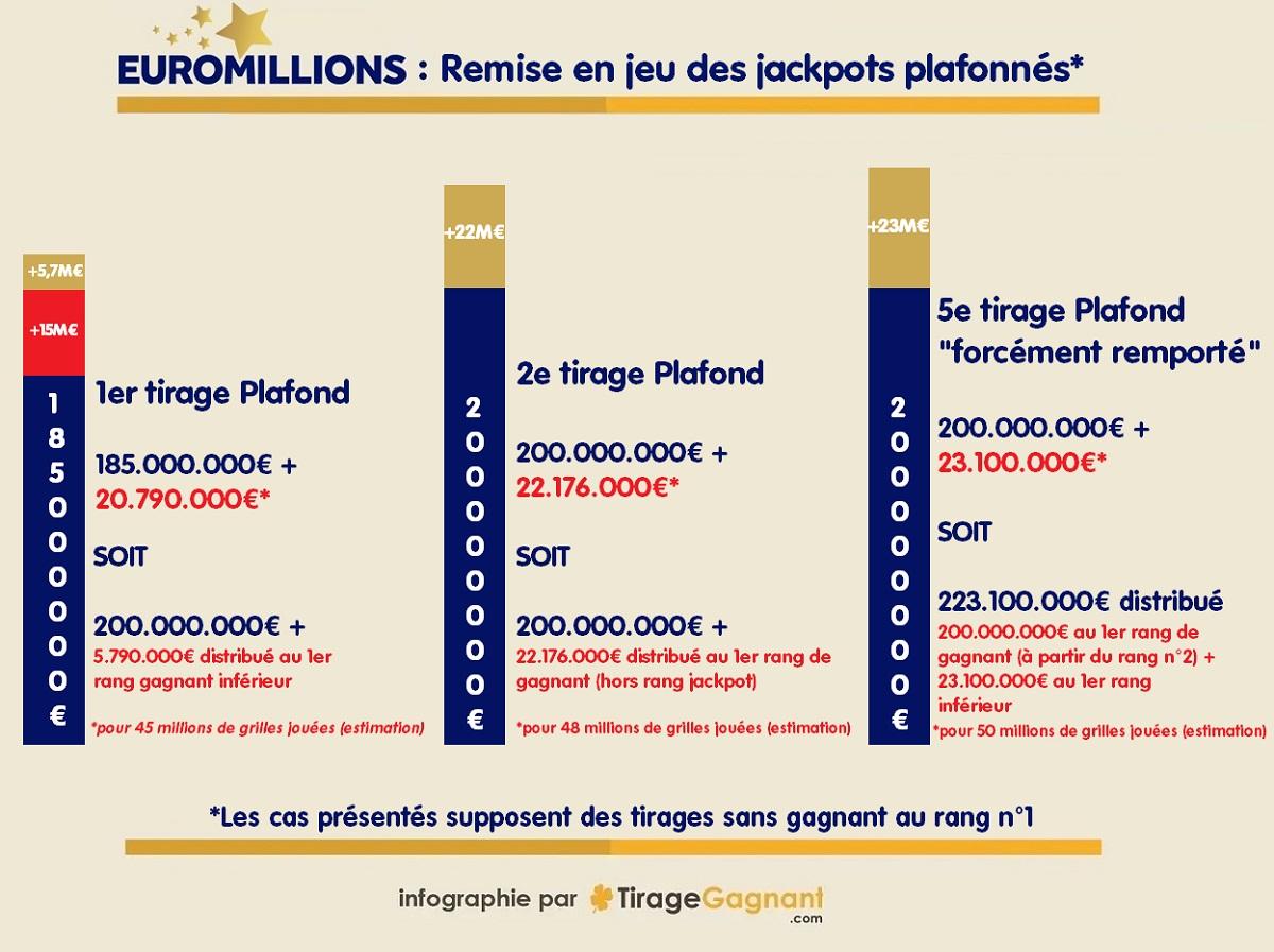 Fonctionnement des remises en jeu du jackpot plafond Euromillions