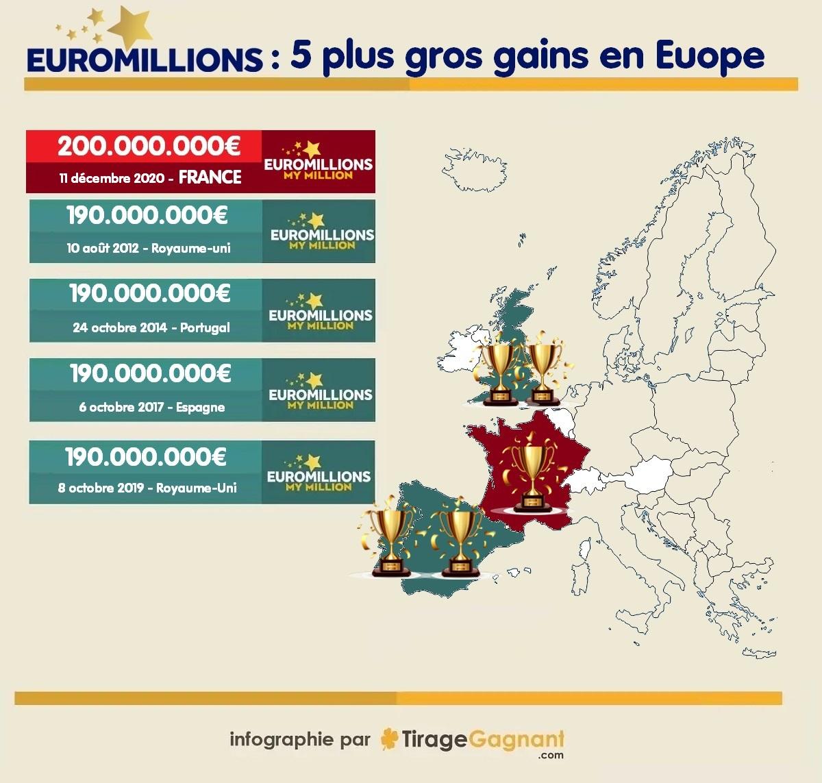 Plus gros gagnants Euromillions en Europe