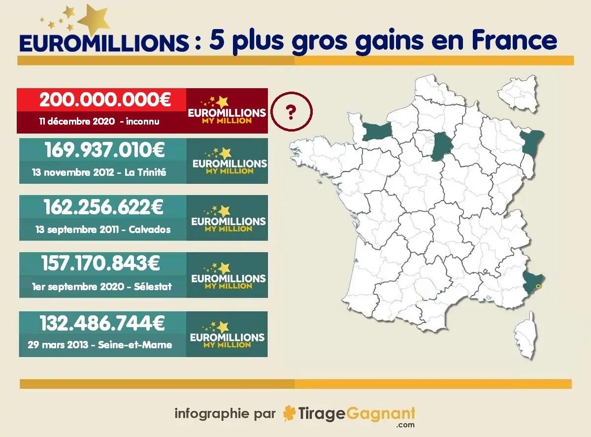 Plus gros gagnants Euromillions en France