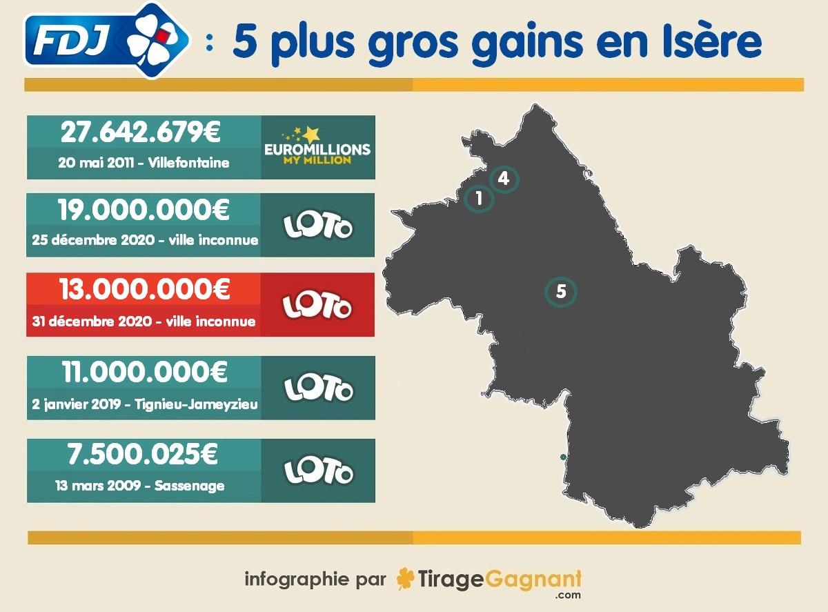 Cartographie des 5 plus gros gagnants Loto en Isère